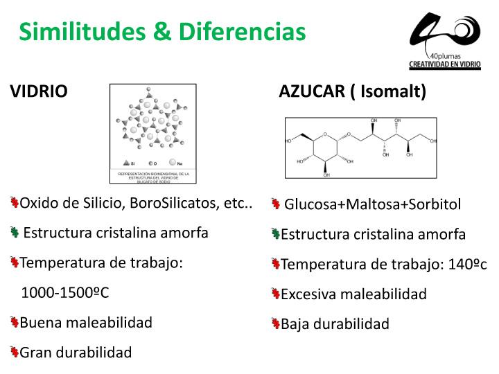 comparación entre vidrio y azúcar